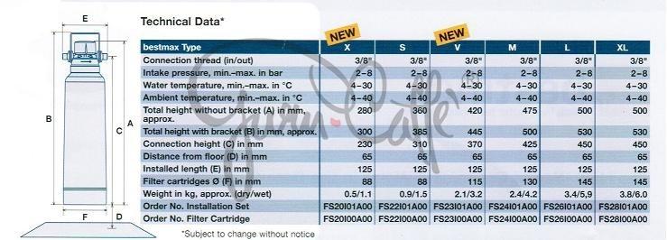 BWT water+more náhradní kartuše filtrace Bestmax - velikost M